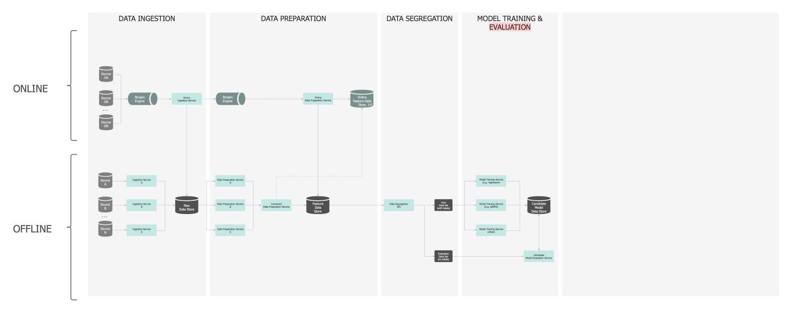 构建可扩展的机器学习系统(二):构建机器学习管道
