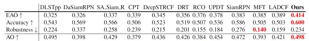 三次成功挑战目标跟踪算法极限,商汤开源SiamRPN系列算法