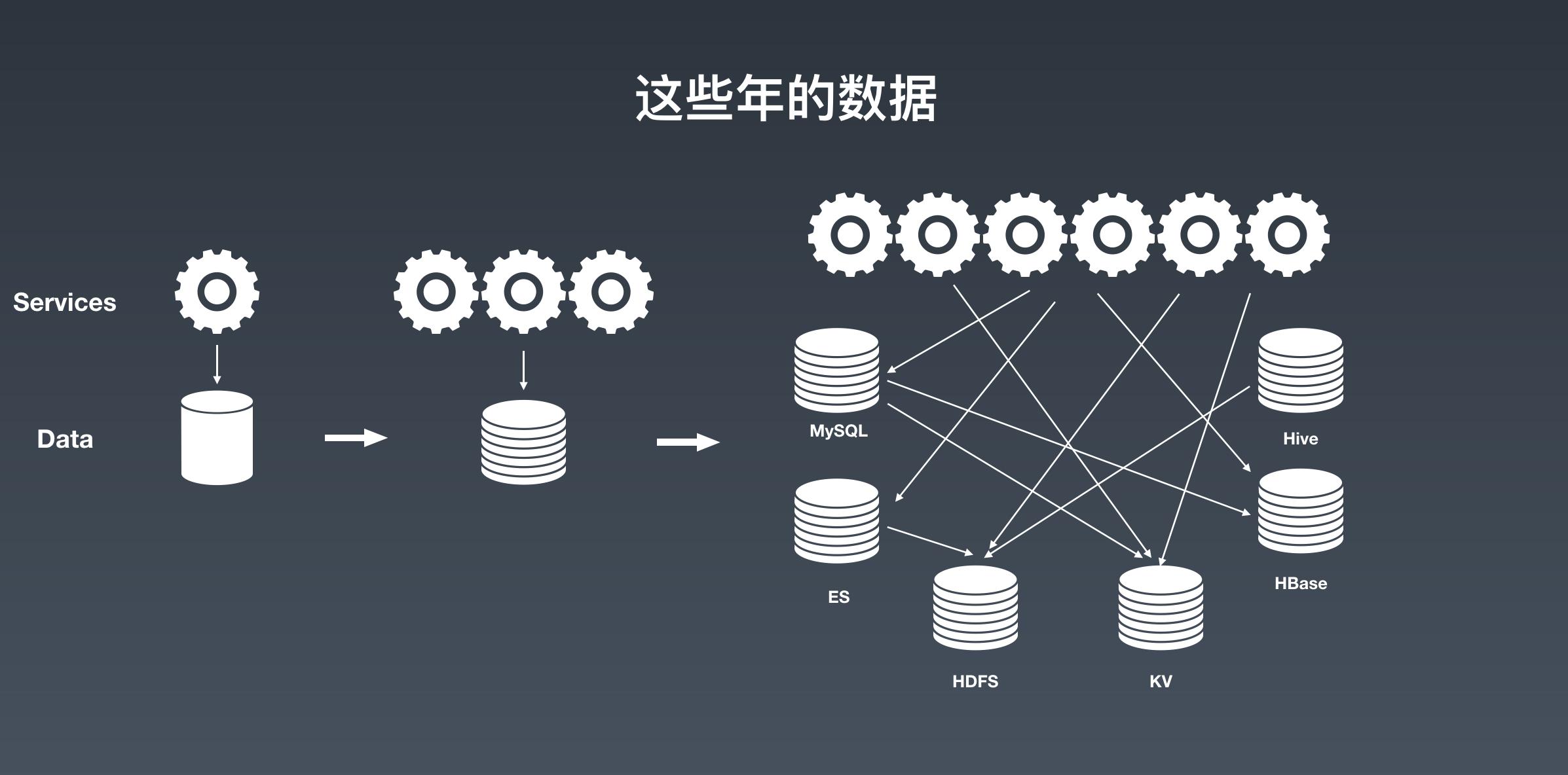 独家解读!京东高可用分布式流数据存储的架构设计