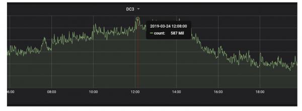 eBay如何打造基于Apache Druid的大数据实时监控系统?