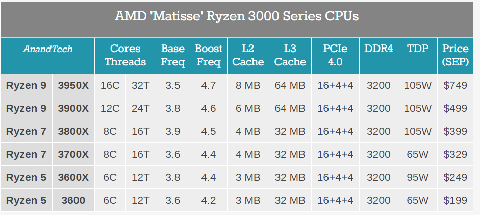 AMD发布16核7nm芯片,声称用户不必再考虑英特尔处理器