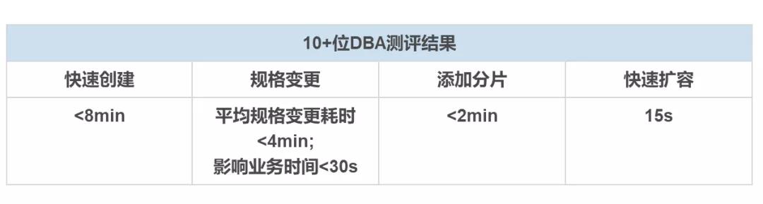 10+位DBA测评华为云DDS增强版实感