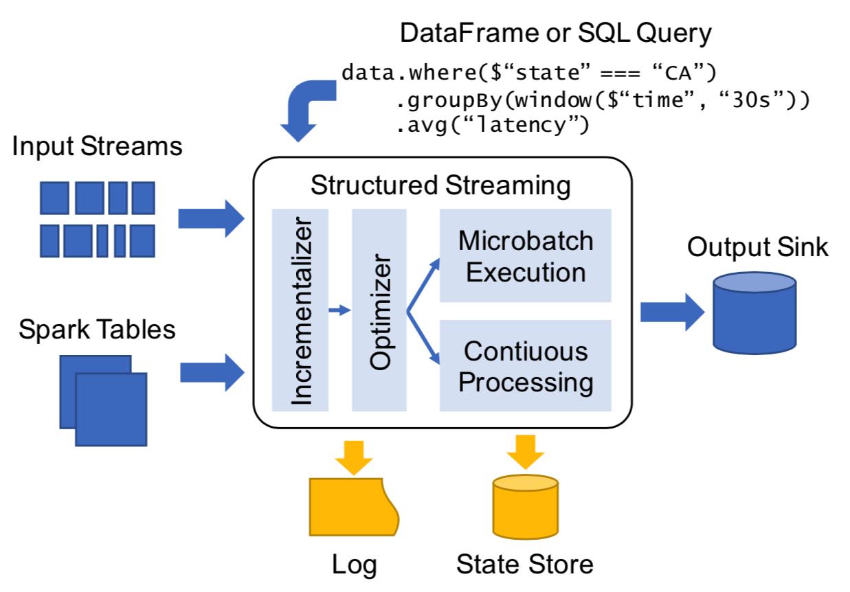 如何基于Apache Pulsar和Spark进行批流一体的弹性数据处理?