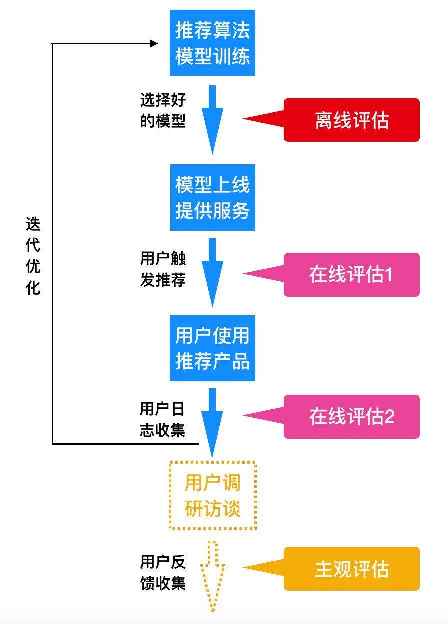 打造工业级推荐系统(七):怎么评估推荐系统的效果?