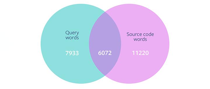 编程利器:Facebook发布基于NLP的代码搜索工具