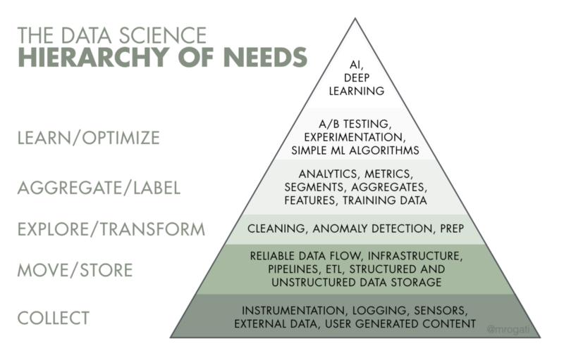 从普通开发进阶为数据科学家,这是一份最好的学习资源清单