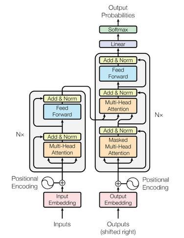 一文理解 Transformer 的工作原理
