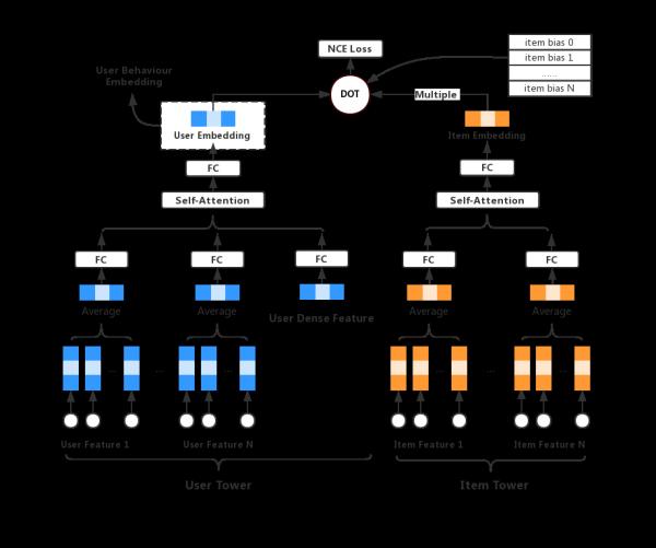 """""""看一看""""推荐模型揭秘:微信团队提出实时Look-alike算法,解决推荐系统多样性问题"""