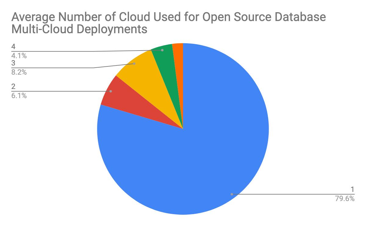 2019年开源数据库报告:热门数据库、云基础设施分析与混合持久化趋势