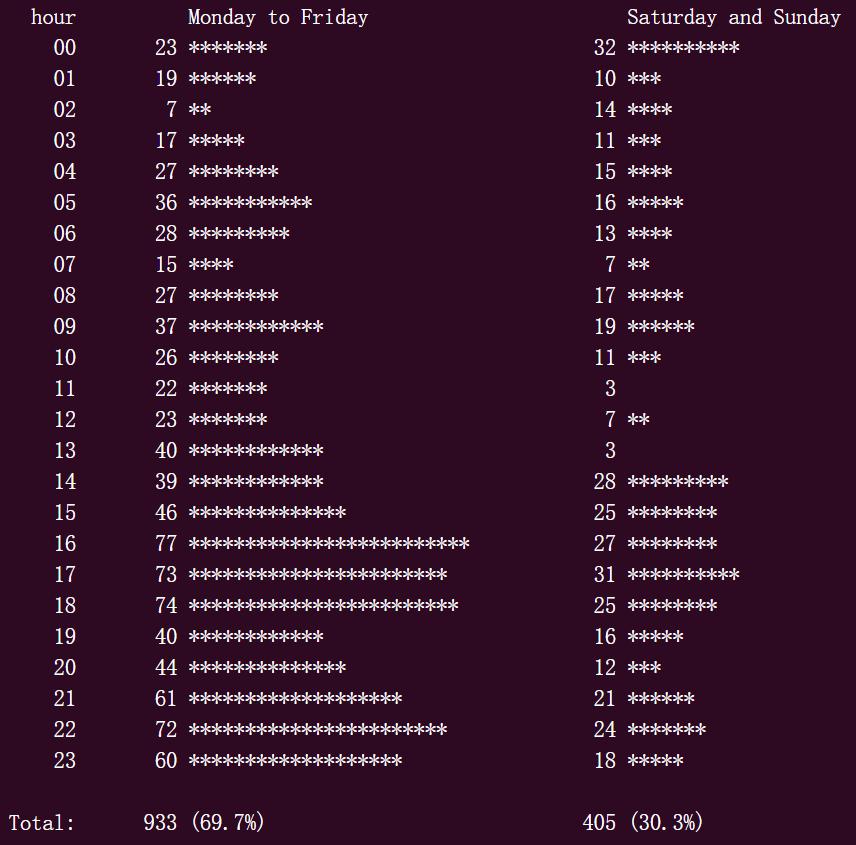 揭秘大牛程序员十二时辰:有人作息规律,有人全年无休