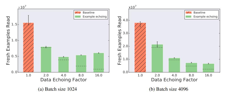 """谷歌大脑提出""""数据回送""""算法,神经网络训练速度提升4倍"""