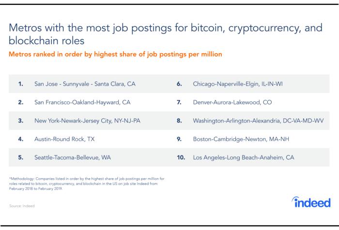 加密货币与区块链相关工作岗位:2019年供给与需求调查