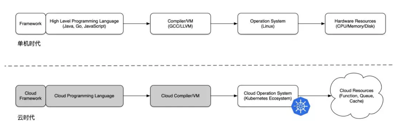 Serverless 的喧哗与骚动(一):Serverless 行业发展简史