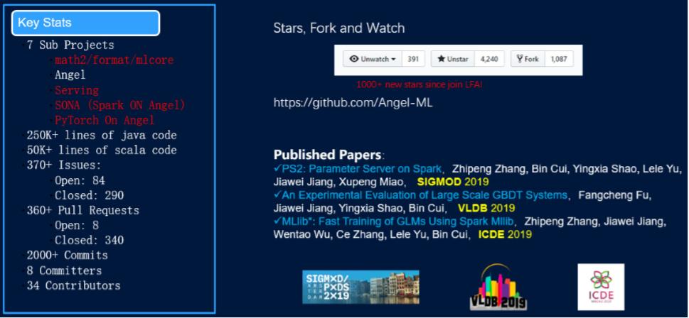 超50万行代码、GitHub 4200星:腾讯发布开源机器学习平台Angel 3.0
