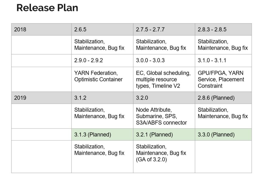 Hadoop迎来3.x时代,昔日大数据霸主如何应对云计算挑战?
