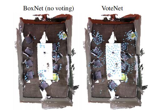 何恺明团队开源3D目标检测新框架VoteNet:模型更简单、效率更高