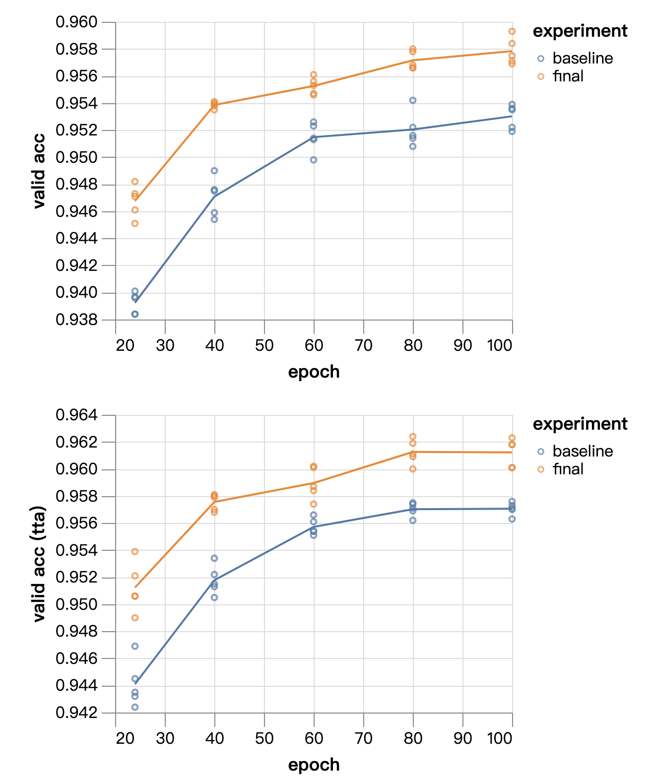 单GPU用CIFAR10训练达到94%只要26秒的秘密