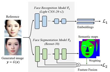 网易伏羲AI实验室新突破:基于神经风格迁移框架生成逼真人脸