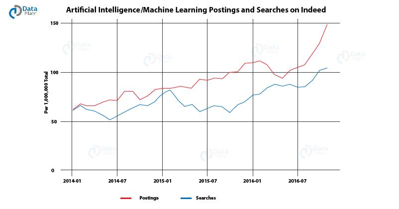 人工智能/机器学习项目中广泛使用的七种顶级编程语言