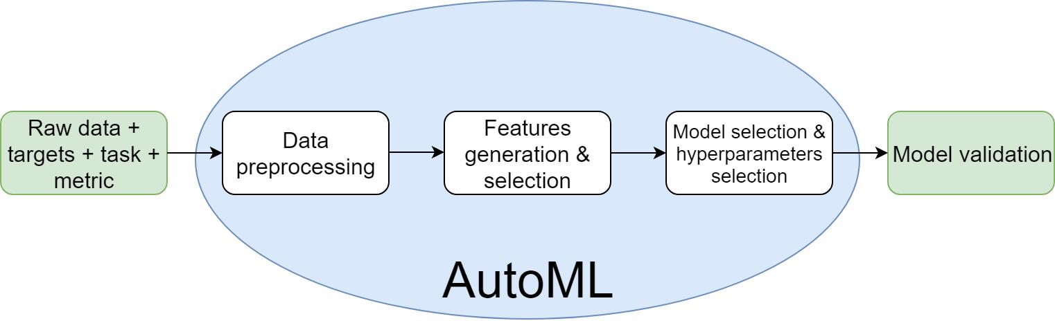 是时候怼一波AutoML了