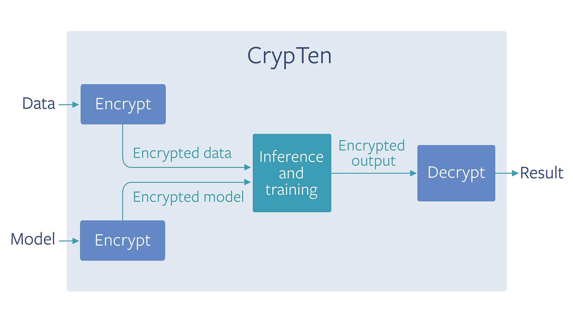 Facebook正式开源CrypTen:基于PyTorch的安全机器学习工具