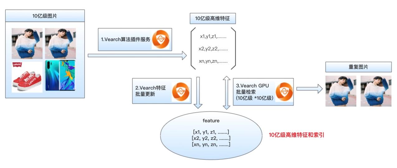 京东分布式向量检索系统vearch如何一招搞定海量特征存储与计算?