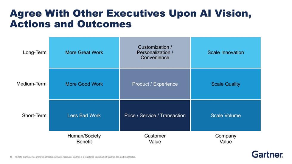 Gartner报告:人工智能的现状与未来
