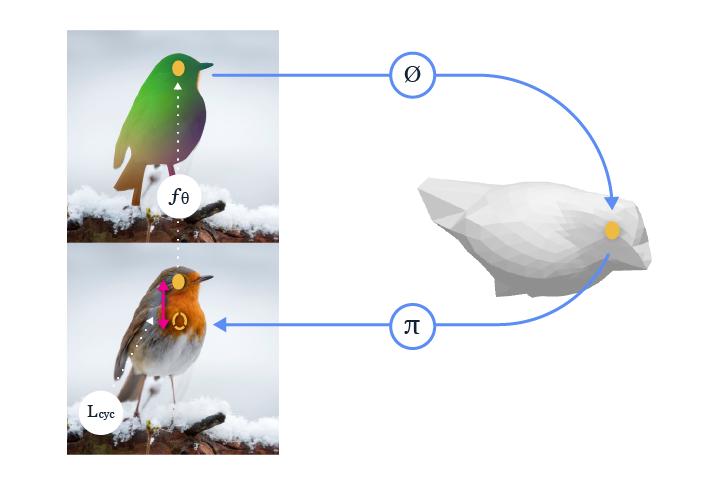 3D内容理解新进展:Facebook发布4种新技术,或可解决瓶颈问题
