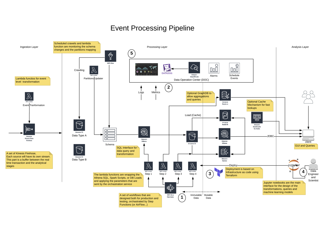 迁移了几十家企业之后,我们总结了如何在云中构建成功的现代数据分析平台
