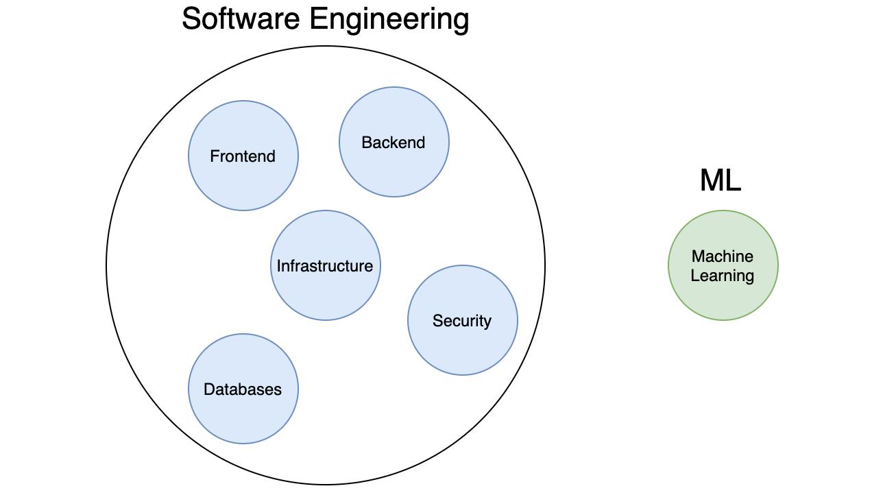 机器学习变得越来越容易,但软件工程仍然很困难